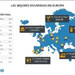 ¿Sabes cuáles son los mejores destinos europeos para 2017?