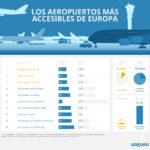¿Qué aeropuertos son los más accesibles de Europa?