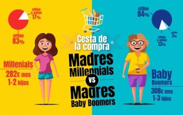 Baby Boomers gastan más que millennials